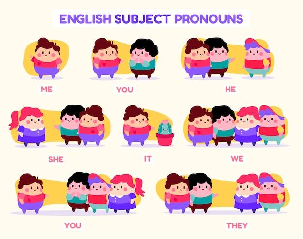 Pronomes sujeitos em inglês com ilustração de pessoas