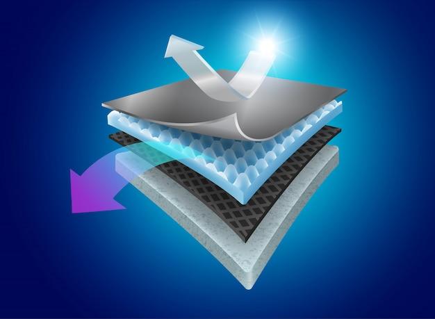 Proteção de calor com camadas de materiais especiais.