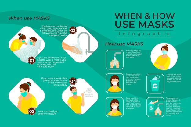 Quando e como usar o infográfico de máscaras