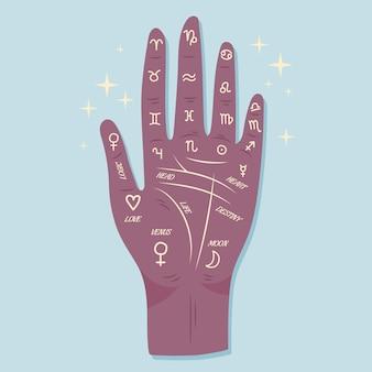 Quiromancia com mão e signos do zodíaco
