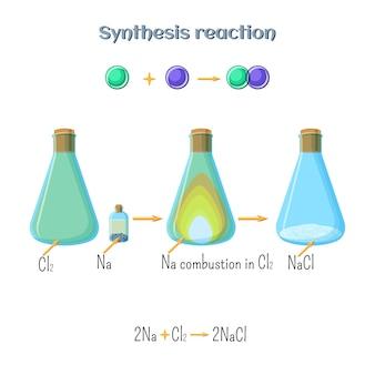 Reação de síntese - formação de cloreto de sódio