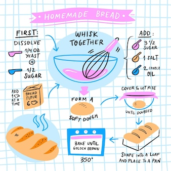 Receita de pão caseiro na mão desenhada