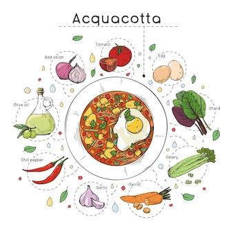 Receita de sopa de cozinha italiana. prato com sopa e ingredientes diferentes em um fundo branco. ilustração