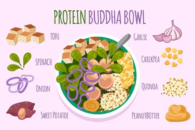 Receita de tigela de proteína de buda