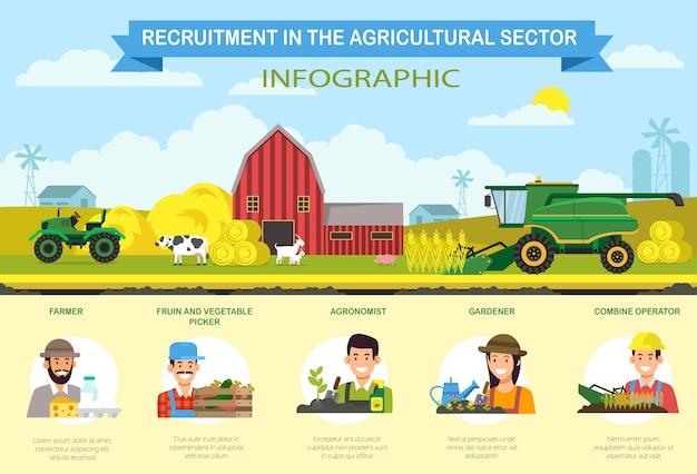 Recrutamento de serviços flat no setor agrícola.