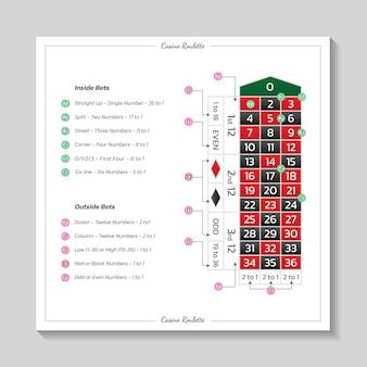 Regras europeias da roleta do casino com mesa e apostas. design moderno. infografia de jogo e pagamento do jogo. ilustração vetorial no fundo branco.