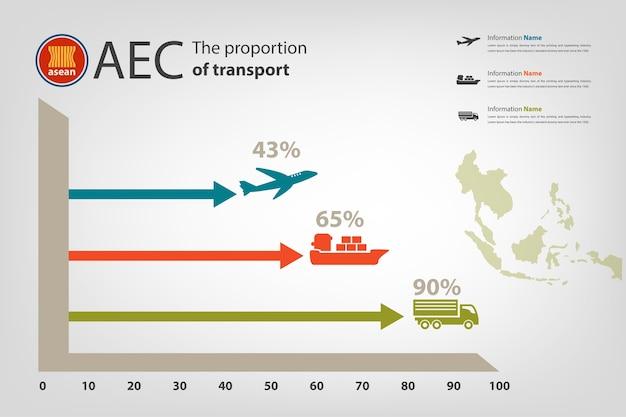 Relatório de transporte do país de sociedade de aec