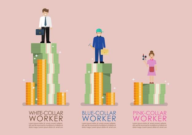 Rendimento de comparação entre trabalhadores de colarinho branco azul e rosa