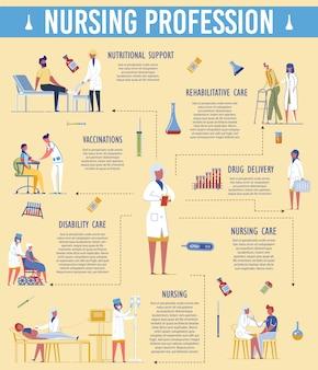 Responsabilidade da profissão de enfermagem. tratamento para deficientes, câmara de gotejamento, vacinação, suporte nutricional, reabilitação, ilustração de administração de medicamentos. enfermeira formação profissional, educação, aulas