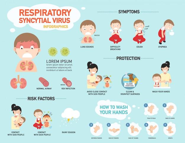 Rsv, infográfico vírus sincicial respiratório, ilustração.