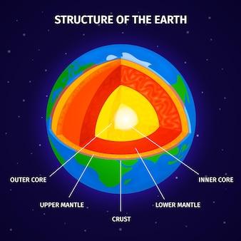 Seção transversal da terra do núcleo ao manto e crosta