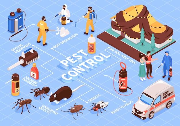 Serviço de desinfecção de home office de controle de pragas fluxograma isomérico com equipamentos de equipe profissional ratos de insetos de carro