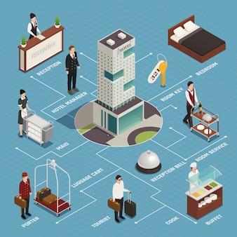 Serviço de hotel, incluindo porteiro de recepção com fluxograma isométrico de buffet de limpeza de bagagem em azul