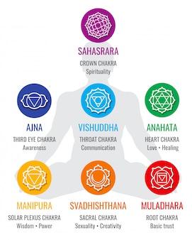 Símbolos de chakra indiano espiritual, ícones de religião sagrada geometria. amor e cura, solar