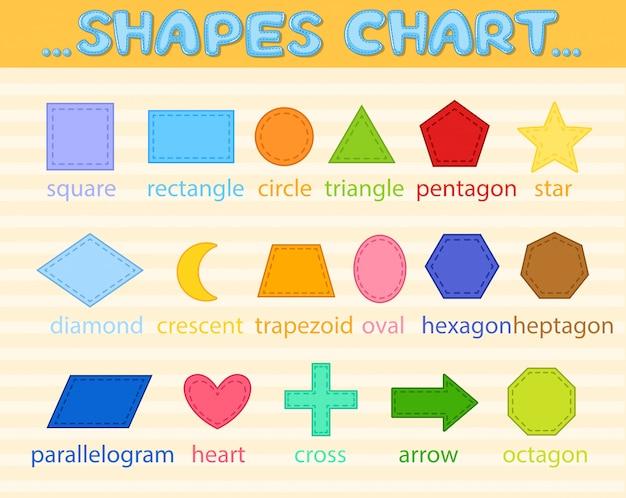 Sinais de formas coloridas e símbolos