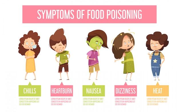 Sinais de intoxicação alimentar de crianças e sintomas poster retro infográfico de desenhos animados com náuseas vomitando dia