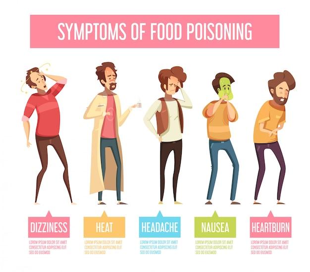 Sinais de intoxicação alimentar e sintomas homens retro cartoon infográfico cartaz com náuseas vômitos diarréia
