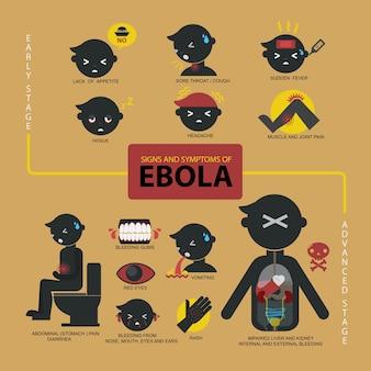 Sinais e sintomas do infográfico ebola
