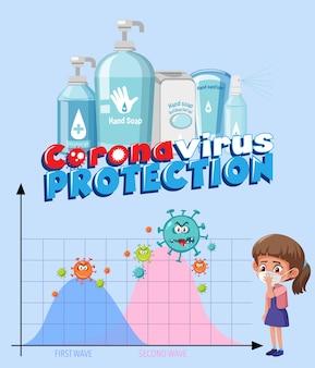Sinal de proteção de coronavírus com gráfico de segunda onda