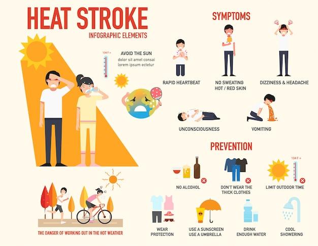 Sinal de risco de insolação e ilustração de sintomas e prevenção