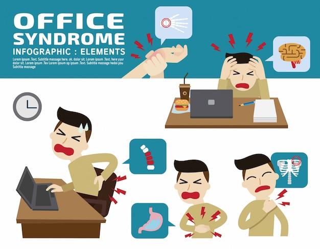 Síndrome de escritório.