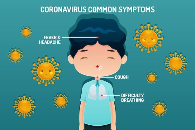 Sintomas comuns do conceito de coronavírus