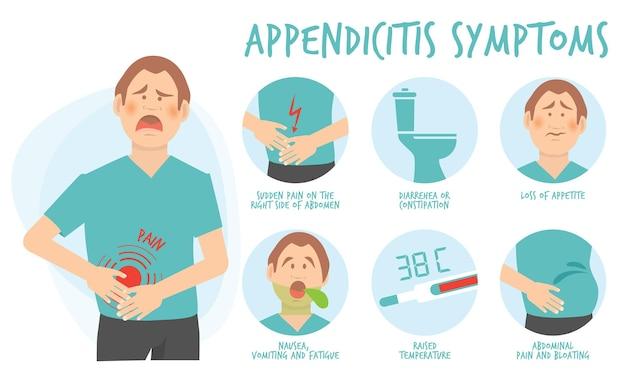 Sintomas de apendicite. tratamento corporal diharea problemas gástricos paciente constipação corpo dor apêndice vetor infográfico de cuidados de saúde. infográfico de apendicite, ilustração abdominal de diarreia