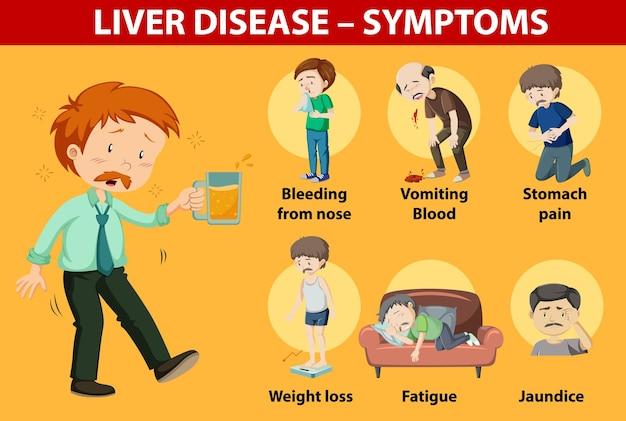 Sintomas de doenças hepáticas estilo cartoon estilo cartoon infográfico