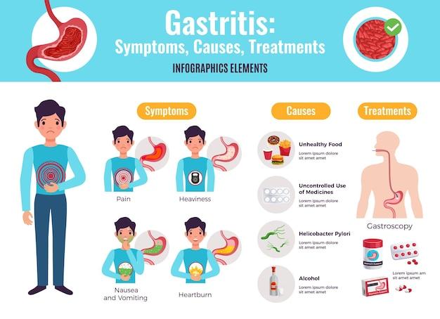 Sintomas de gastrite causam tratamentos infográfico abrangente cartaz com exemplos de alimentos não saudáveis procedimento de gastroscopia medicina plana