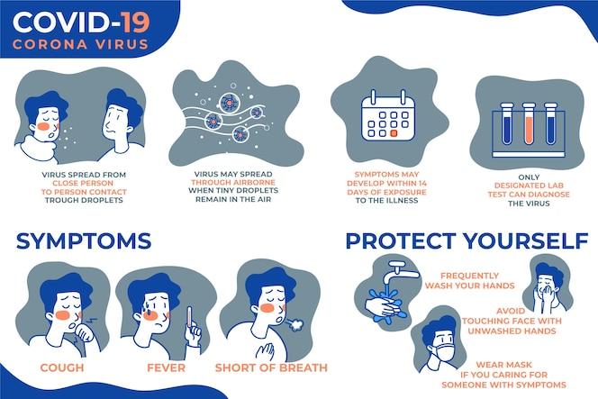 Sintomas de infográfico de coronavírus e proteja-se