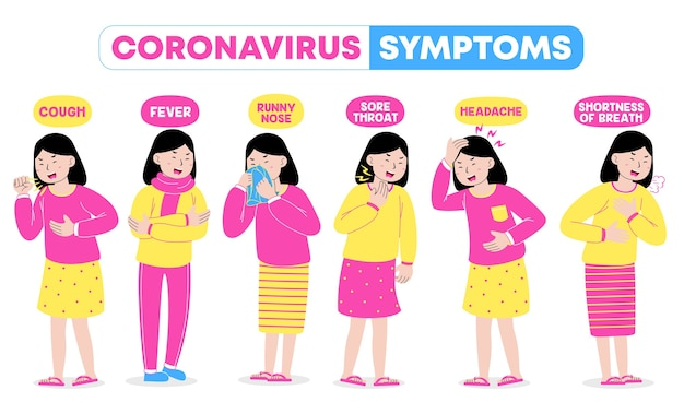 Sintomas do coronavírus feminino
