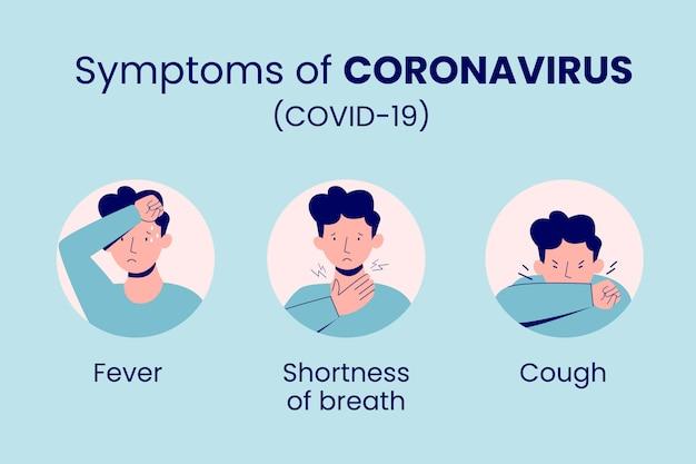Sintomas do coronavírus
