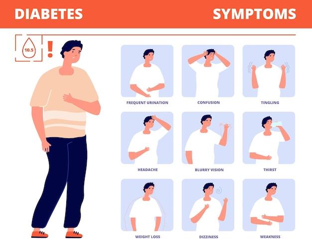 Sintomas do diabetes. infográfico de doenças, prevenção de saúde para diabéticos