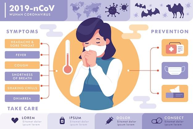 Sintomas e prevenção de coronavírus wuhan