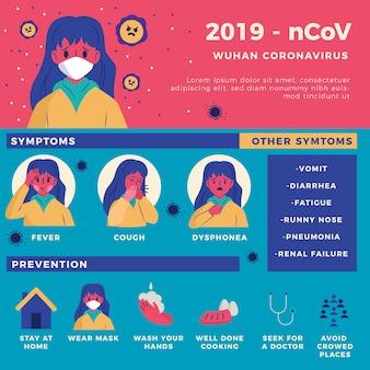 Sintomas e prevenção de coronavírus