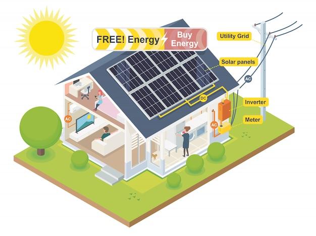 Sistema de células solares para economia de energia da casa