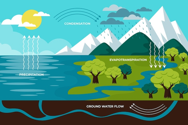 Sistema de ciclo de água de design plano