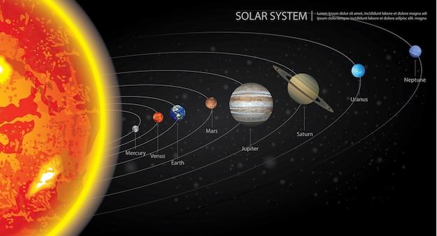 Sistema solar da ilustração dos nossos planetas