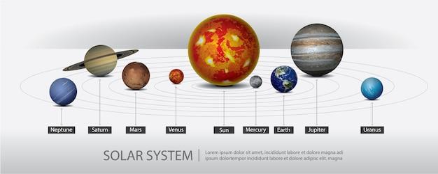 Sistema solar da nossa ilustração vetorial de planetas