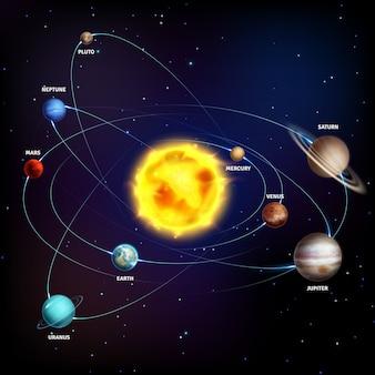 Sistema solar. planetas realistas espaço galáxia universo sol júpiter saturno mercúrio netuno venus urano órbita educação cartaz