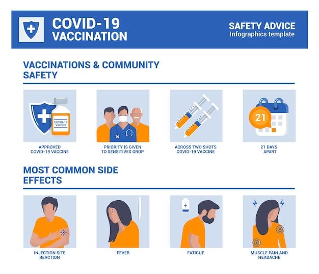 Stop covid-19,2019-ncov, novo coronavírus. vacinação e segurança da comunidade, efeitos colaterais mais comuns infografia. ilustração vetorial