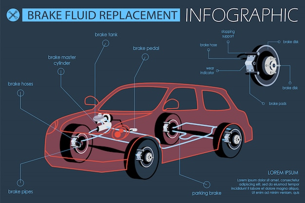 Substituição de fluido de freio de banner plana infográfico.