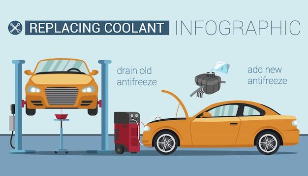 Substituindo líquido refrigerante