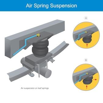 Suspensão a ar. ilustração fexplicando a mola de suspensão no carro.