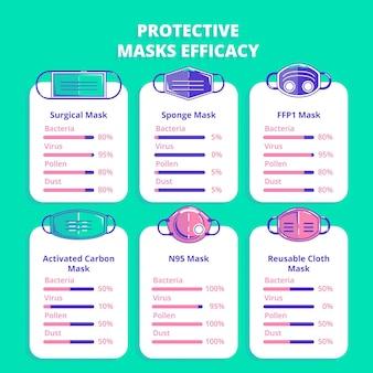 Tema de eficácia de máscaras protetoras