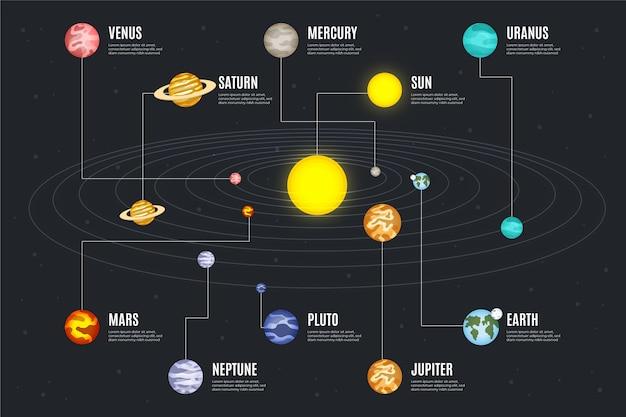 Tema de infográfico do sistema solar