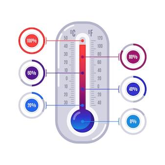 Termômetro de infografia
