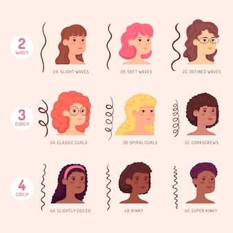 Tipos de cabelos cacheados desenhados à mão plana com mulheres