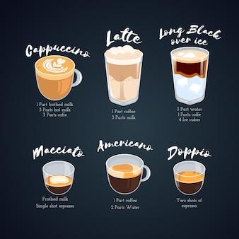 Tipos de café e suas descrições