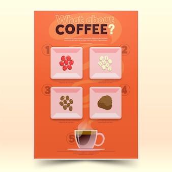 Tipos de cartaz de guia de grãos de café